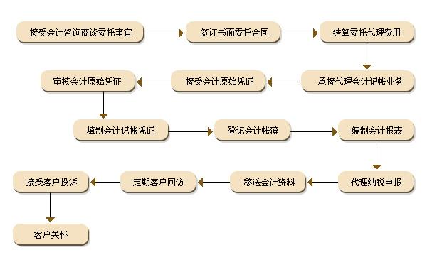 代理记账流程